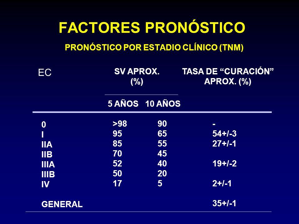 FACTORES PRONÓSTICO PRONÓSTICO POR ESTADIO CLÍNICO (TNM)
