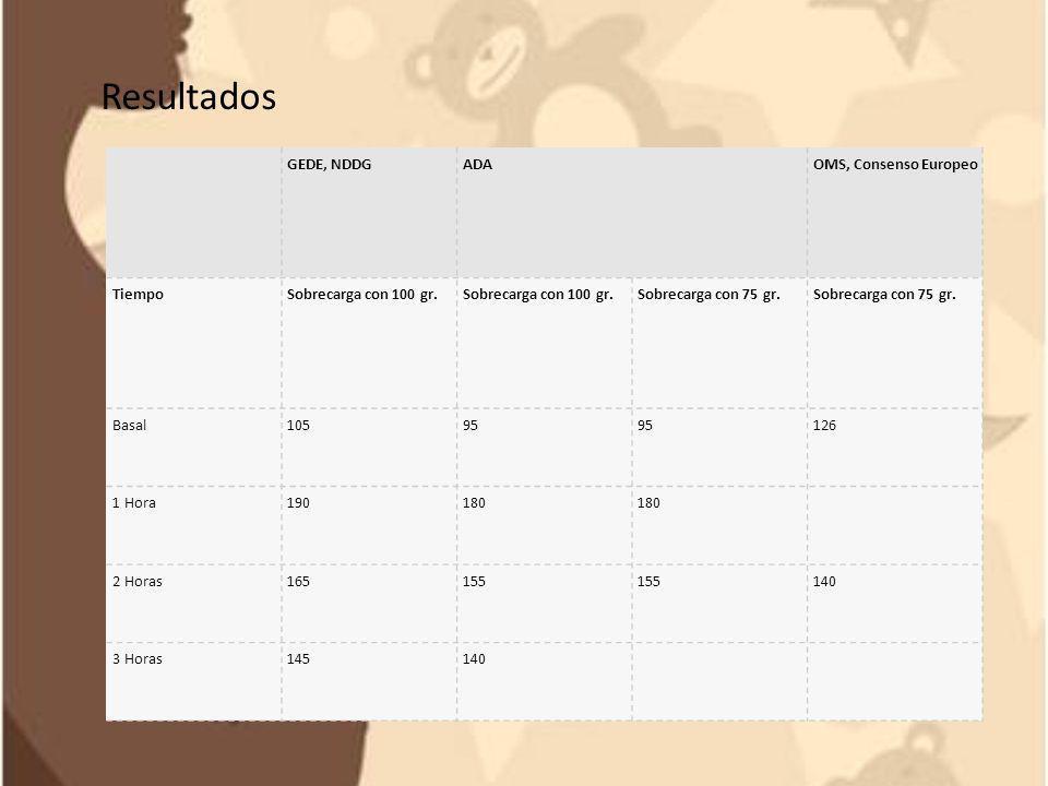 Resultados GEDE, NDDG ADA OMS, Consenso Europeo Tiempo