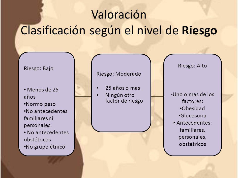 Valoración Clasificación según el nivel de Riesgo