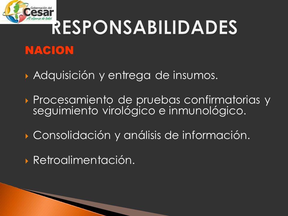 RESPONSABILIDADES NACION Adquisición y entrega de insumos.