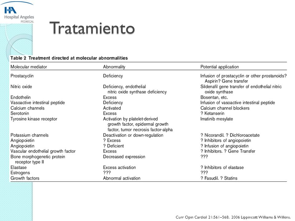 Tratamiento Curr Opin Cardiol 21:561–568. 2006 Lippincott Williams & Wilkins.