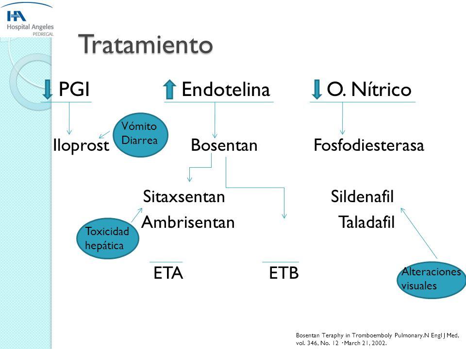 Tratamiento PGI Endotelina O. Nítrico
