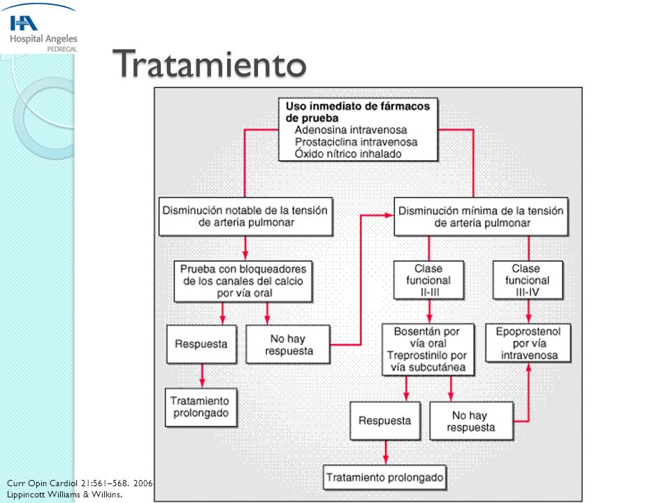 Tratamiento Curr Opin Cardiol 21:561–568. 2006