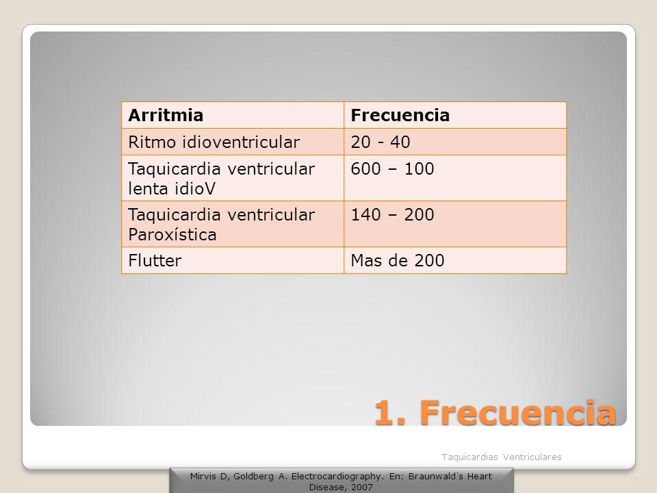 1. Frecuencia Arritmia Frecuencia Ritmo idioventricular 20 - 40