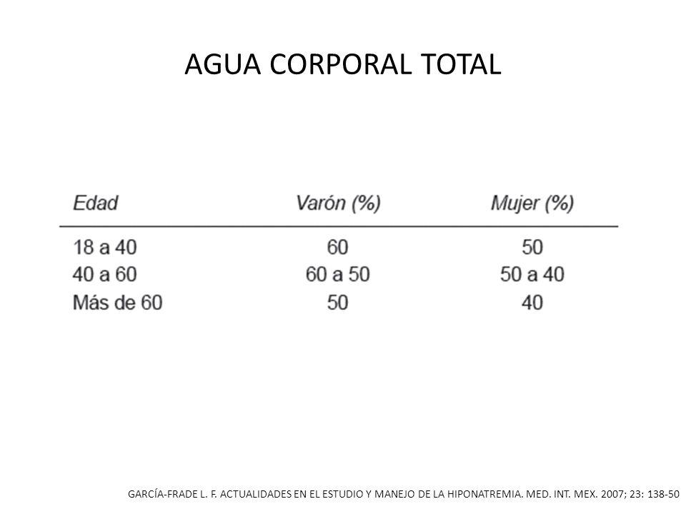 AGUA CORPORAL TOTALGARCÍA-FRADE L.F. ACTUALIDADES EN EL ESTUDIO Y MANEJO DE LA HIPONATREMIA.