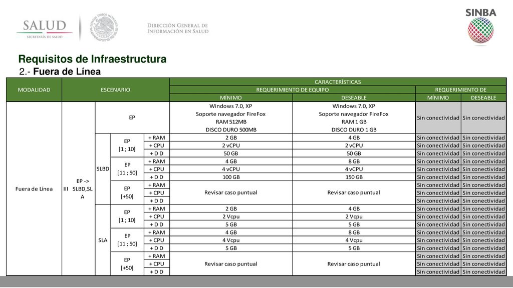 Requisitos de Infraestructura