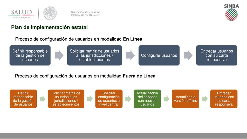 Plan de implementación estatal
