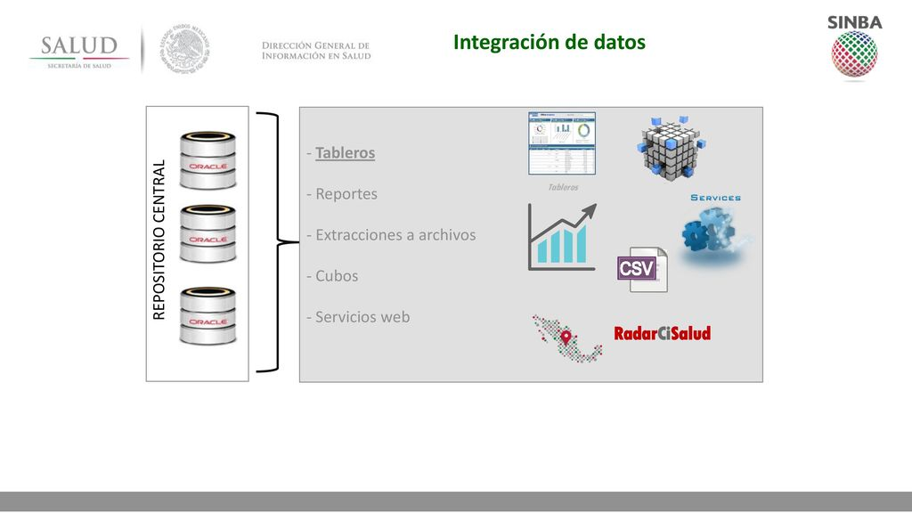 Integración de datos RadarCiSalud - Tableros - Reportes