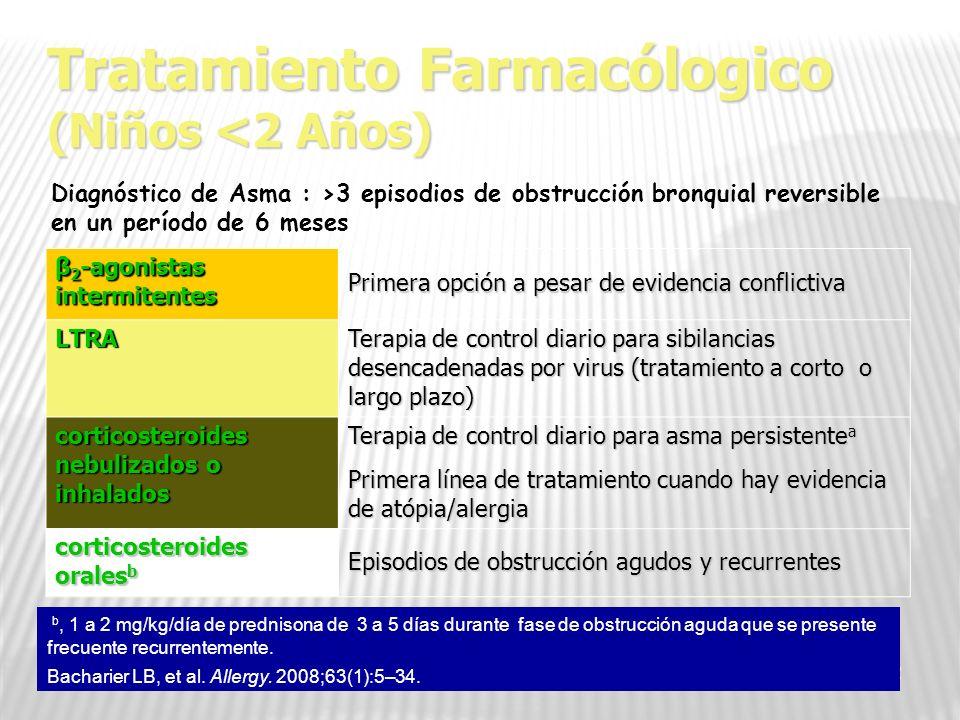 Tratamiento Farmacólogico (Niños <2 Años)