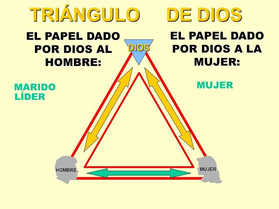 EL PAPEL DADO POR DIOS AL HOMBRE: EL PAPEL DADO POR DIOS A LA MUJER: