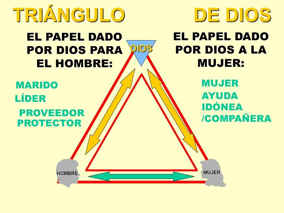 TRIÁNGULO DE DIOS EL PAPEL DADO POR DIOS PARA EL HOMBRE: