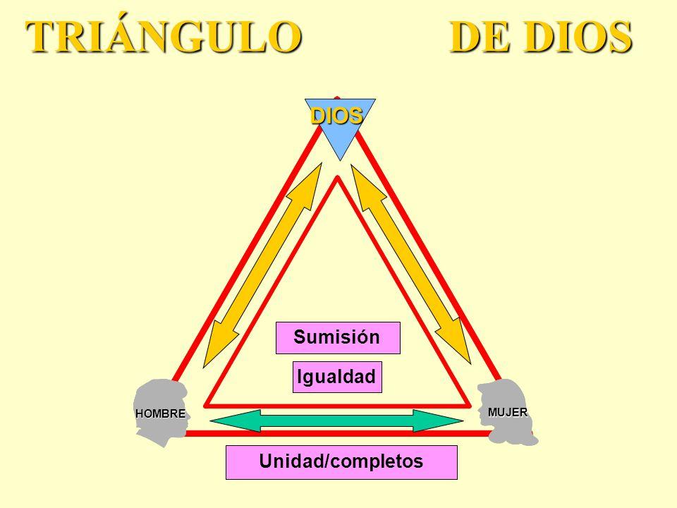 TRIÁNGULO DE DIOS DIOS Sumisión Igualdad HOMBRE MUJER Unidad/completos