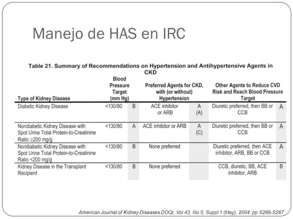 Manejo de HAS en IRC American Journal of Kidney Diseases DOQI, Vol 43, No 5, Suppl 1 (May), 2004: pp S266-S267.
