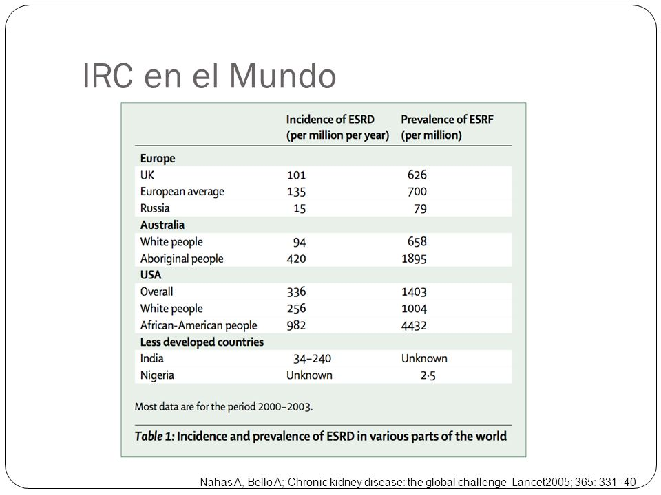 IRC en el Mundo Nahas A, Bello A; Chronic kidney disease: the global challenge Lancet2005; 365: 331–40.