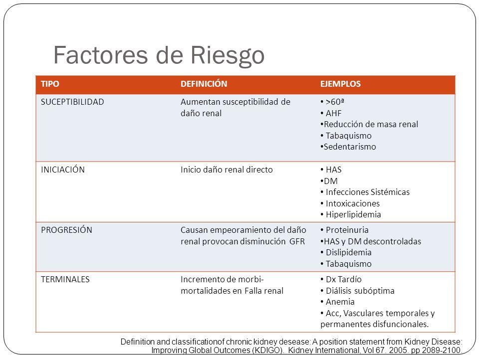 Factores de Riesgo TIPO DEFINICIÓN EJEMPLOS SUCEPTIBILIDAD