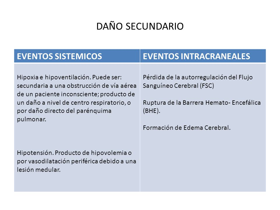 DAÑO SECUNDARIO EVENTOS SISTEMICOS EVENTOS INTRACRANEALES