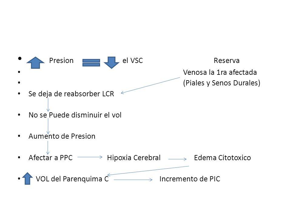 Presion el VSC Reserva Venosa la 1ra afectada (Piales y Senos Durales)