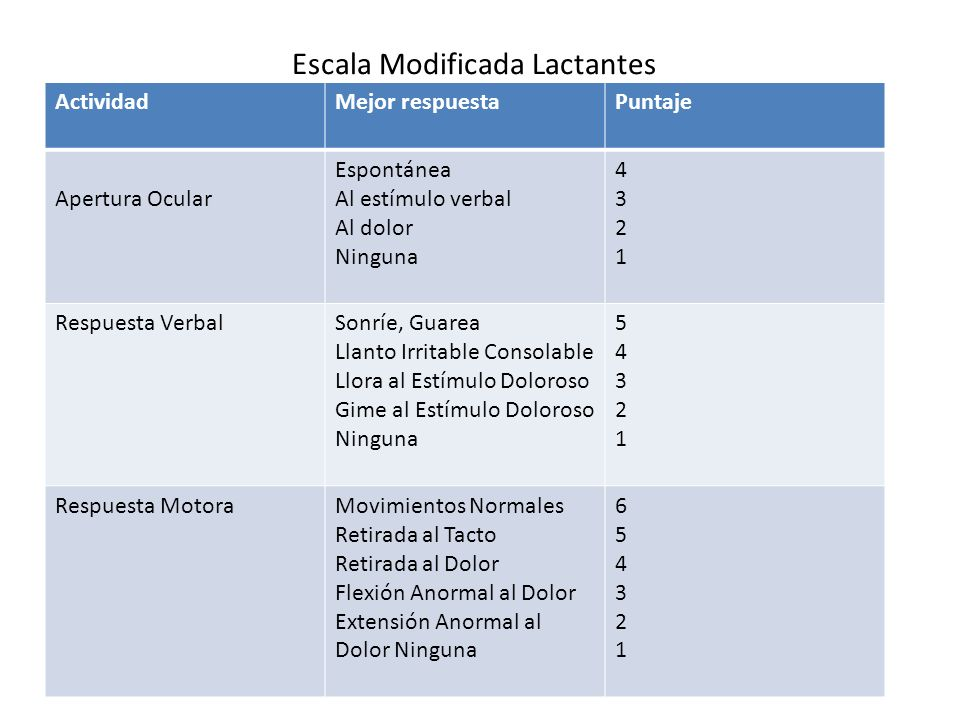 Escala Modificada Lactantes