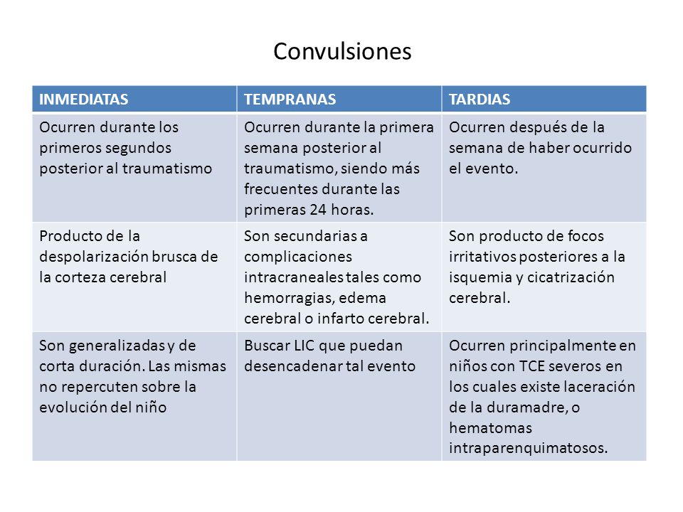 Convulsiones INMEDIATAS TEMPRANAS TARDIAS