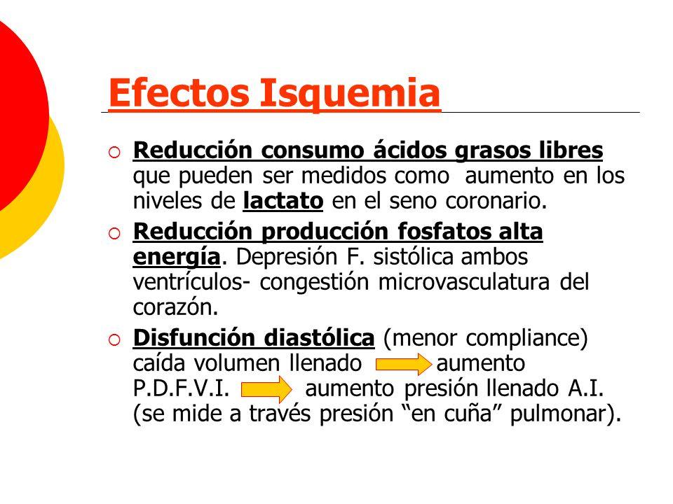 Efectos Isquemia Reducción consumo ácidos grasos libres que pueden ser medidos como aumento en los niveles de lactato en el seno coronario.