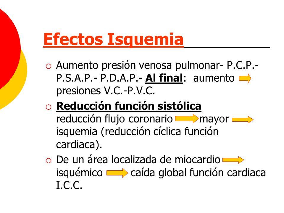 Efectos Isquemia Aumento presión venosa pulmonar- P.C.P.- P.S.A.P.- P.D.A.P.- Al final: aumento presiones V.C.-P.V.C.