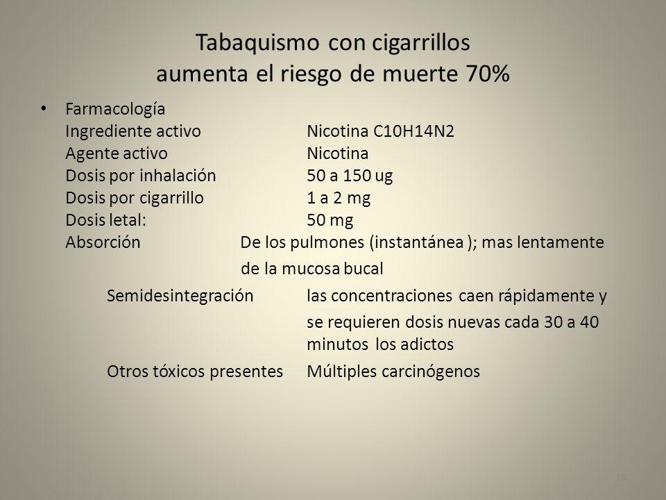 Tabaquismo con cigarrillos aumenta el riesgo de muerte 70%