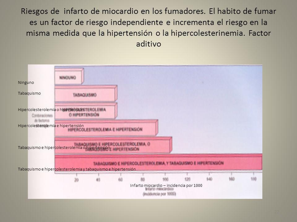Riesgos de infarto de miocardio en los fumadores