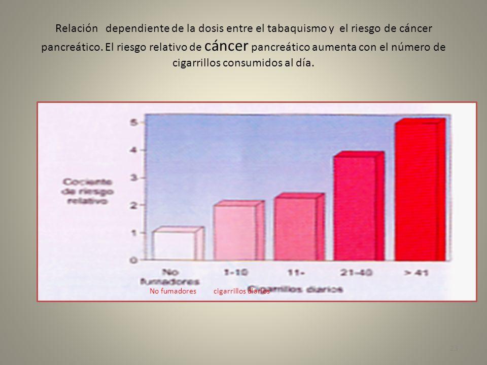 Relación dependiente de la dosis entre el tabaquismo y el riesgo de cáncer pancreático. El riesgo relativo de cáncer pancreático aumenta con el número de cigarrillos consumidos al día.