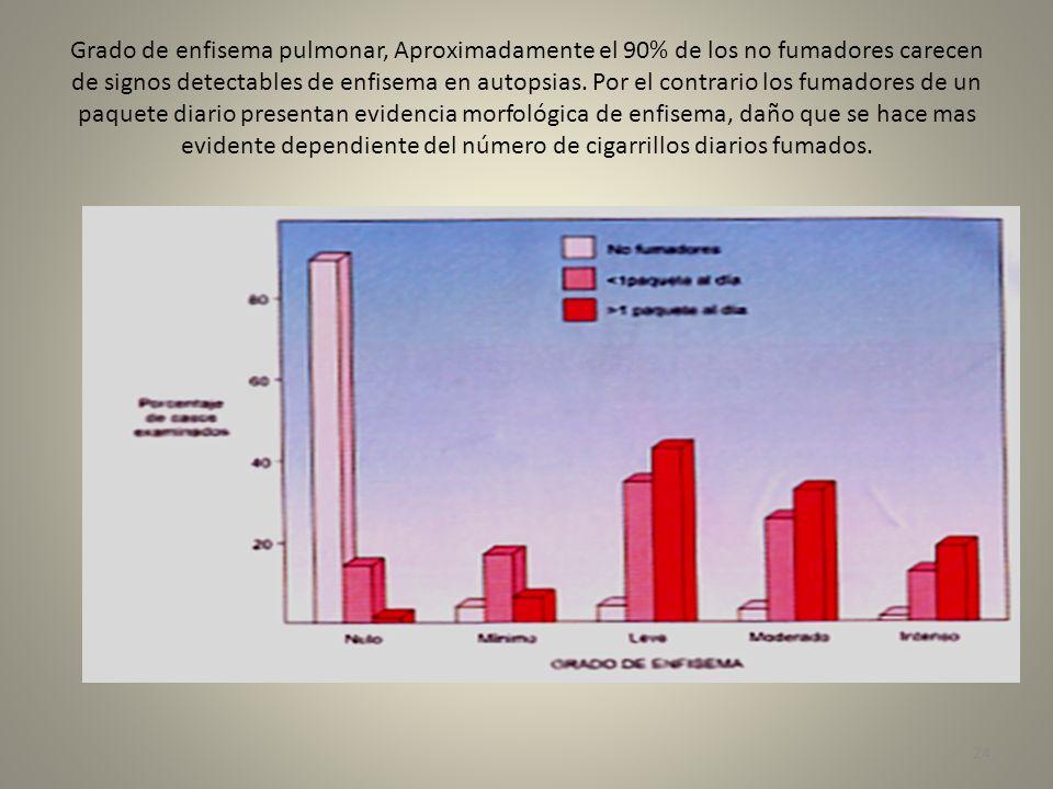 Grado de enfisema pulmonar, Aproximadamente el 90% de los no fumadores carecen de signos detectables de enfisema en autopsias.