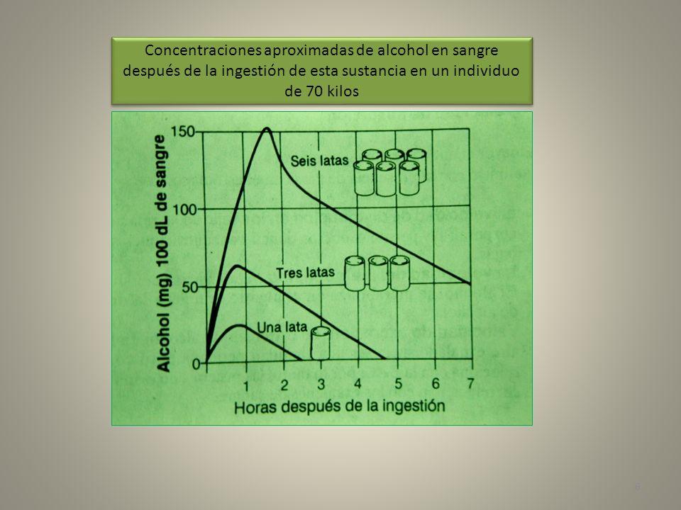Concentraciones aproximadas de alcohol en sangre después de la ingestión de esta sustancia en un individuo de 70 kilos
