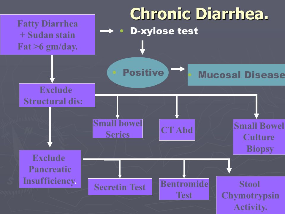 Chronic Diarrhea. Fatty Diarrhea + Sudan stain D-xylose test