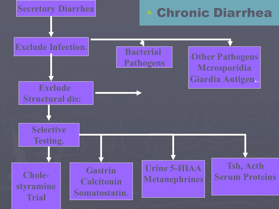 Chronic Diarrhea Secretory Diarrhea Exclude Infection. Bacterial