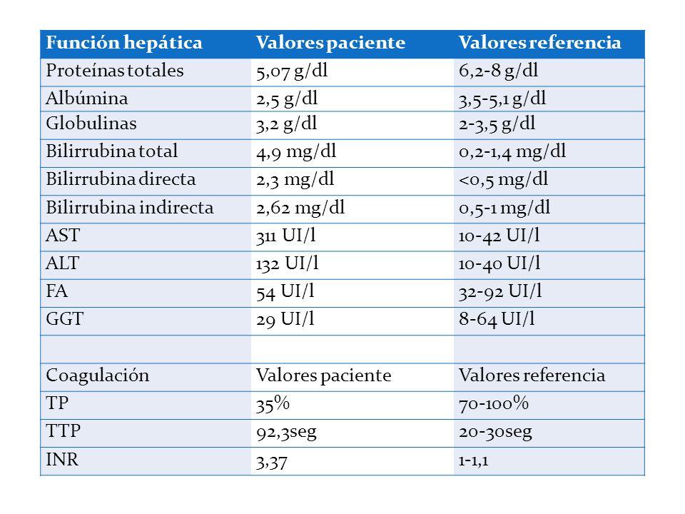Función hepáticaValores paciente. Valores referencia. Proteínas totales. 5,07 g/dl. 6,2-8 g/dl. Albúmina.