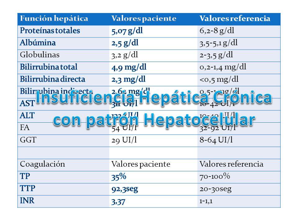 Insuficiencia Hepática Crónica con patrón Hepatocelular