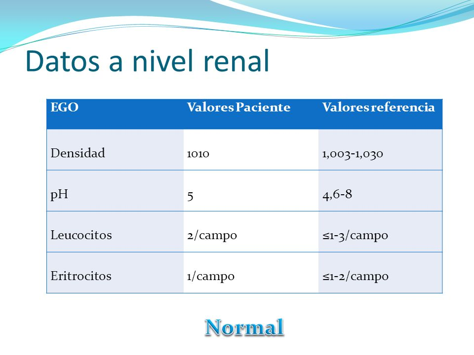 Datos a nivel renal Normal EGO Valores Paciente Valores referencia