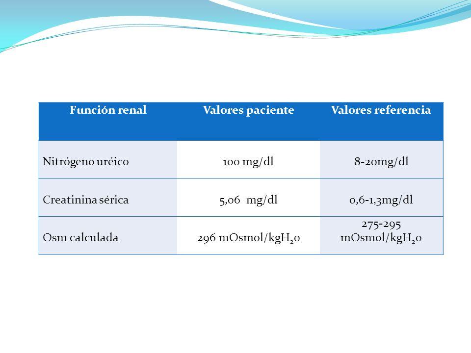 Función renalValores paciente. Valores referencia. Nitrógeno uréico. 100 mg/dl. 8-20mg/dl. Creatinina sérica.