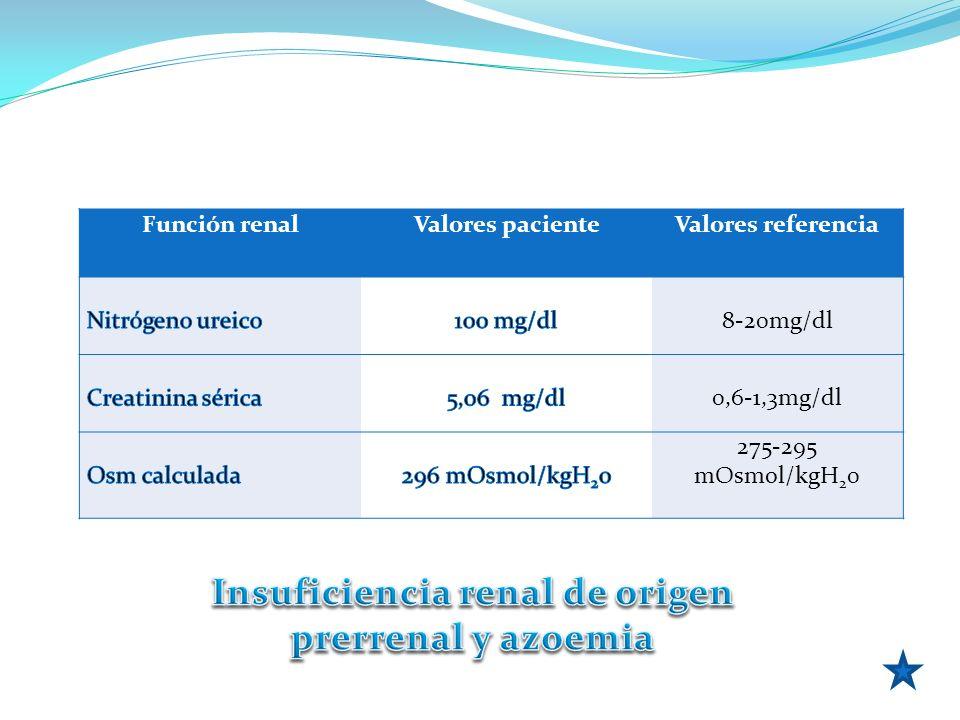Insuficiencia renal de origen prerrenal y azoemia