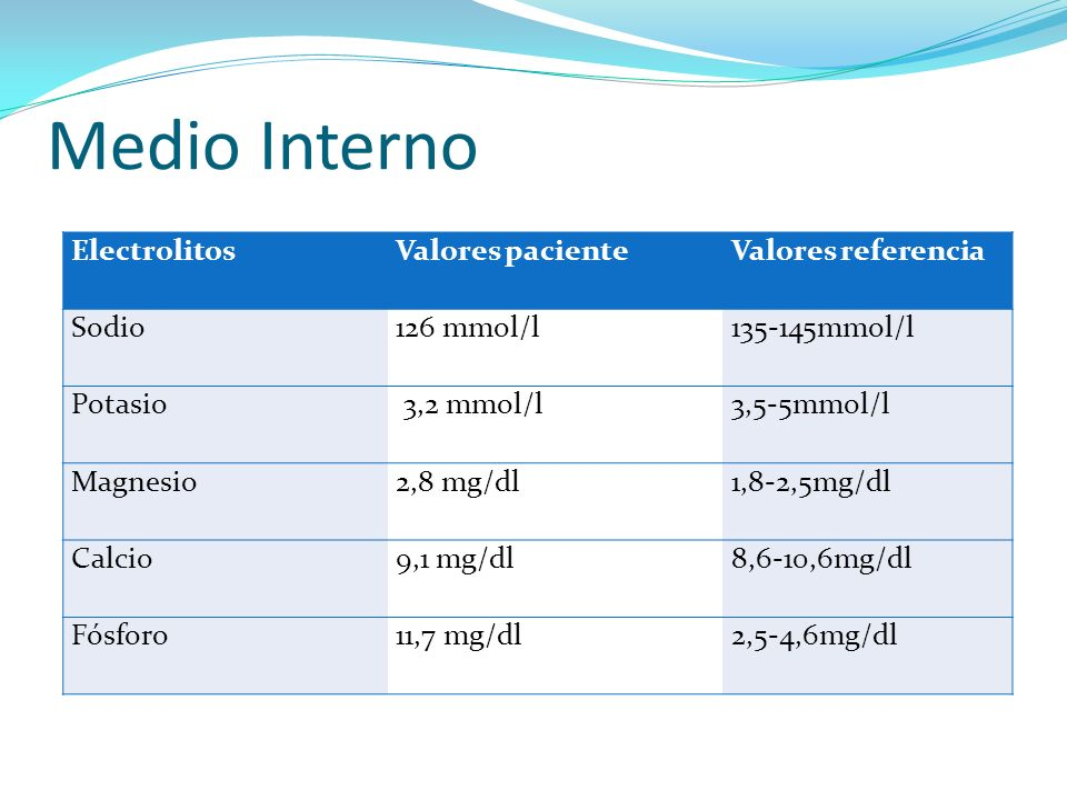 Medio Interno Electrolitos Valores paciente Valores referencia Sodio
