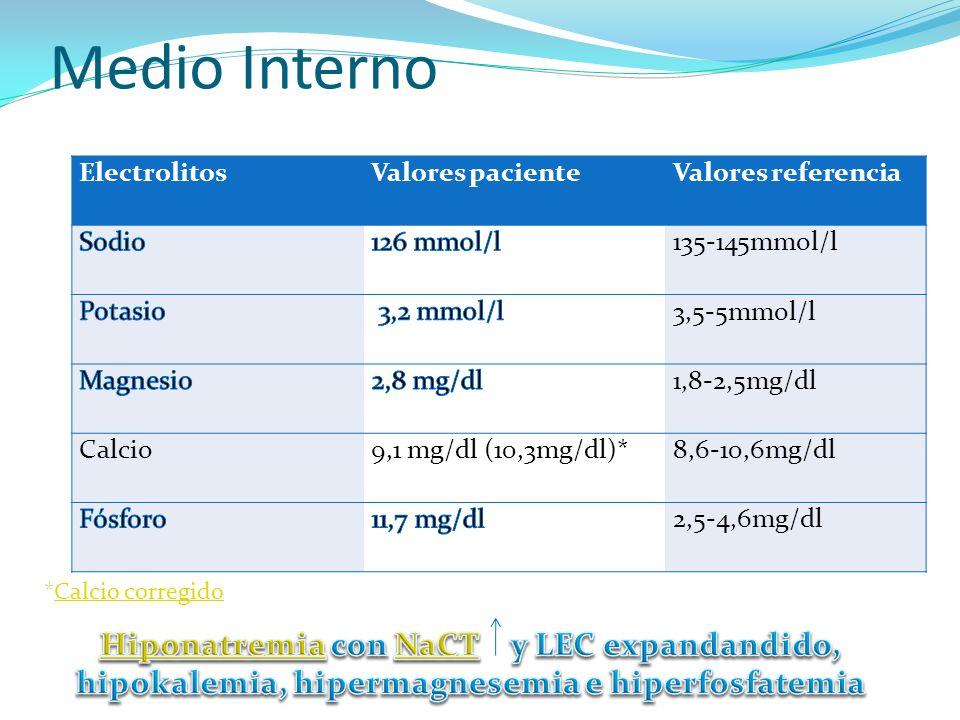 Medio Interno Electrolitos. Valores paciente. Valores referencia. Sodio. 126 mmol/l. 135-145mmol/l.