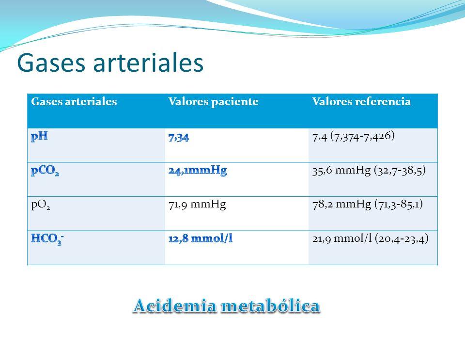 Gases arteriales Acidemia metabólica Gases arteriales Valores paciente