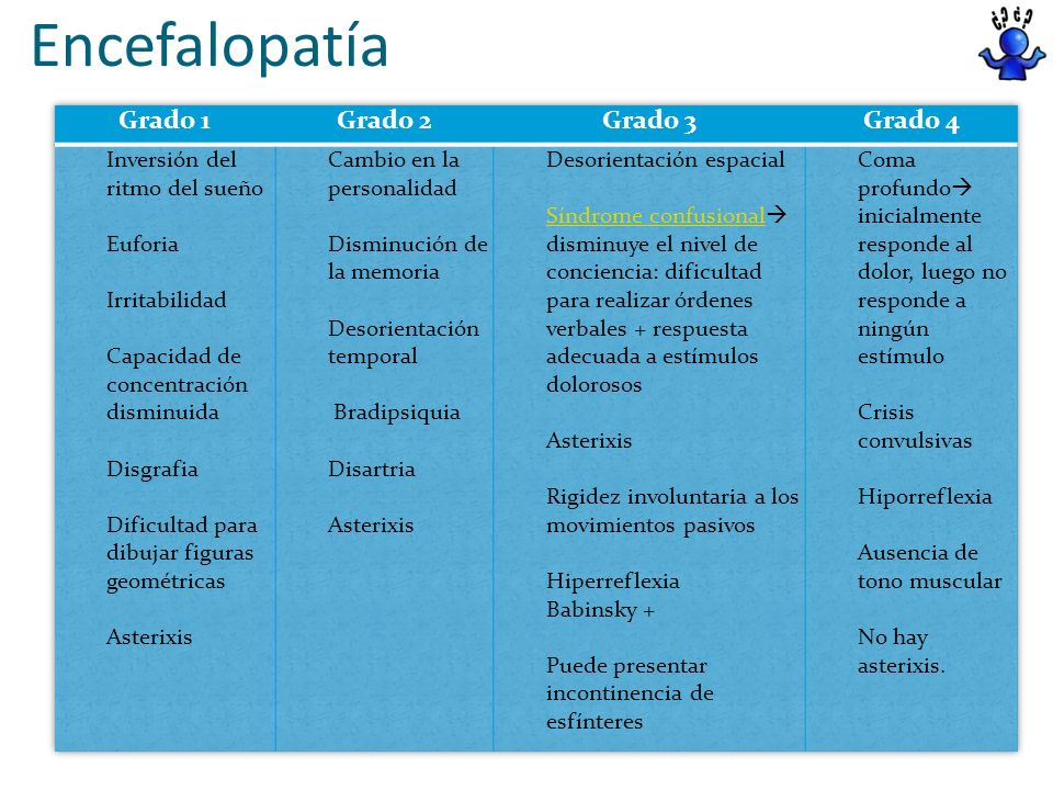 Encefalopatía Grado 1 Grado 2 Grado 3 Grado 4