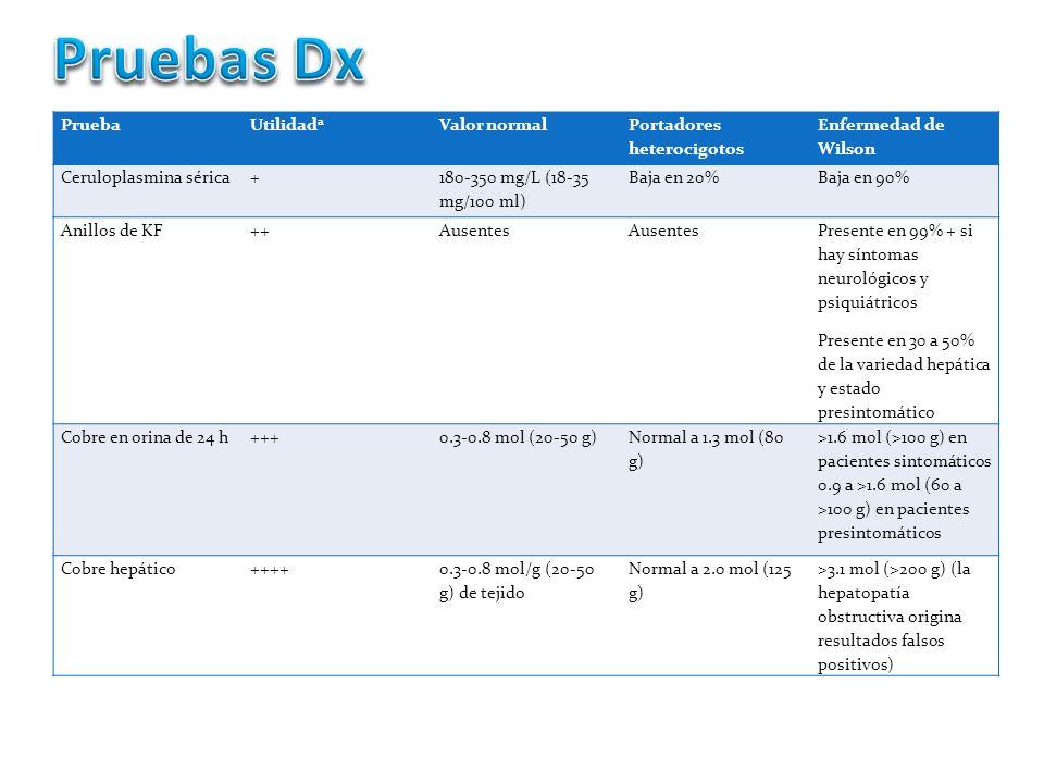 Pruebas Dx Prueba Utilidada Valor normal Portadores heterocigotos