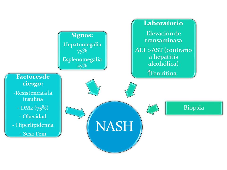 NASH Laboratorio Elevación de transaminasa Signos: