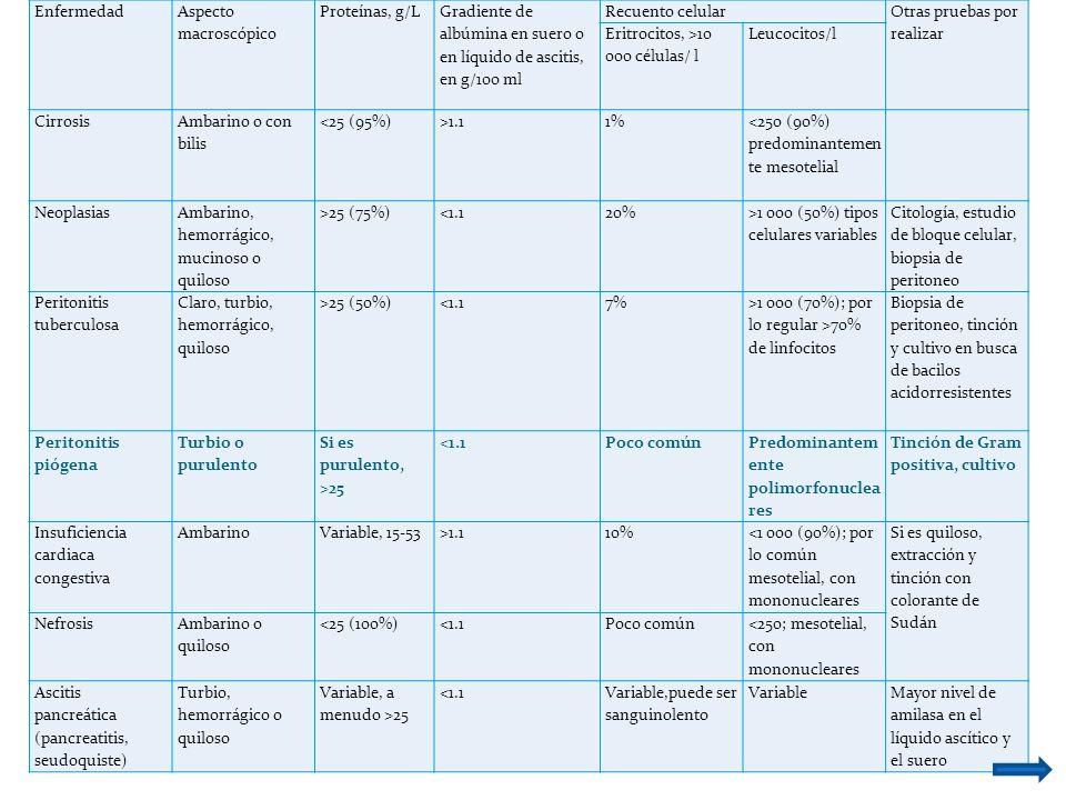Enfermedad Aspecto macroscópico. Proteínas, g/L. Gradiente de albúmina en suero o en líquido de ascitis, en g/100 ml.