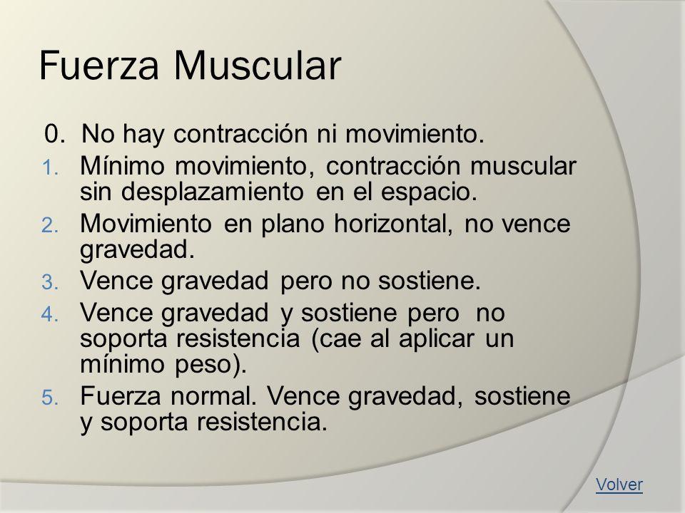 Fuerza Muscular 0. No hay contracción ni movimiento.