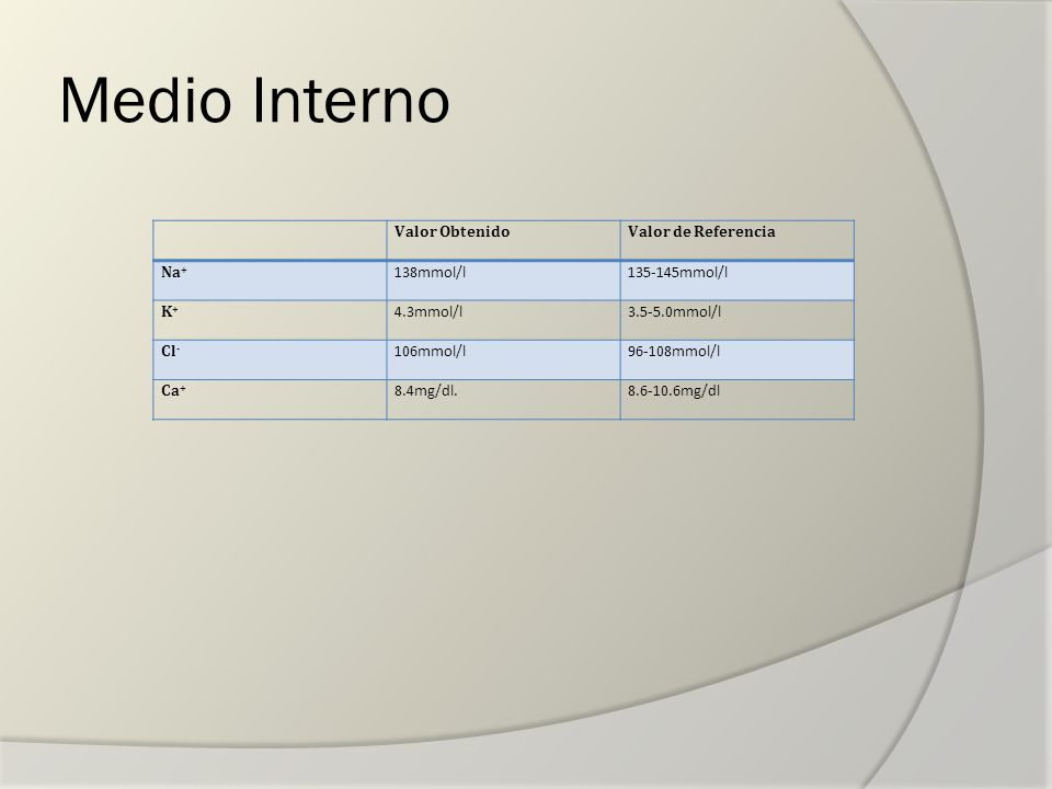 Medio Interno Valor Obtenido Valor de Referencia Na+ 138mmol/l