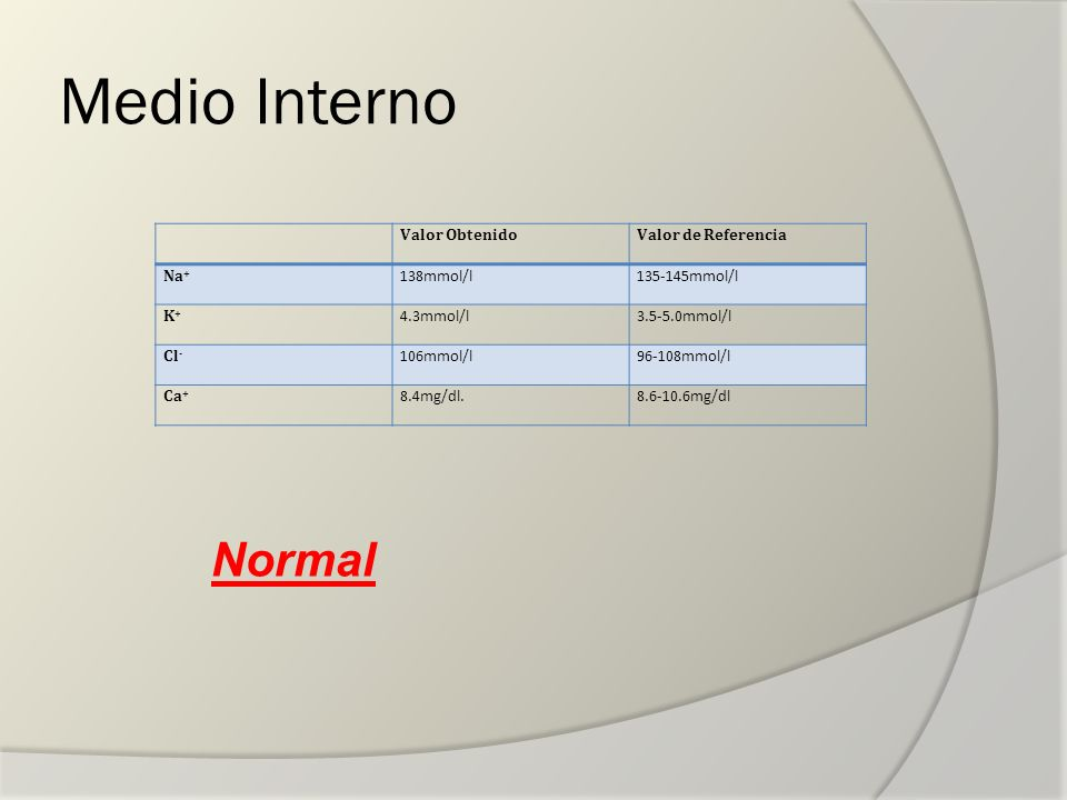 Medio Interno Normal Valor Obtenido Valor de Referencia Na+ 138mmol/l
