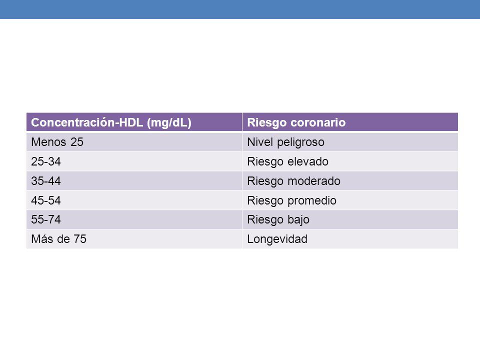 Concentración-HDL (mg/dL)