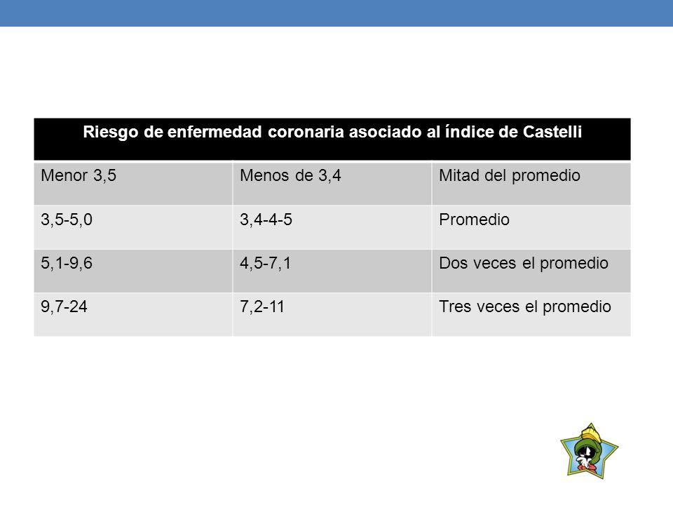 Riesgo de enfermedad coronaria asociado al índice de Castelli