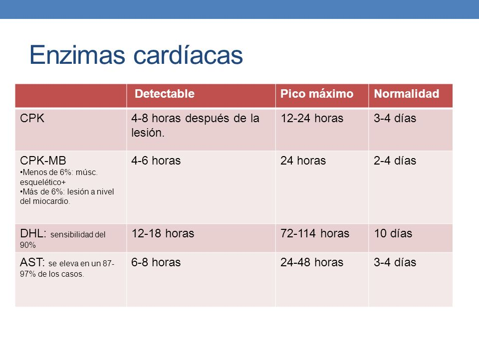 Enzimas cardíacas Detectable Pico máximo Normalidad CPK